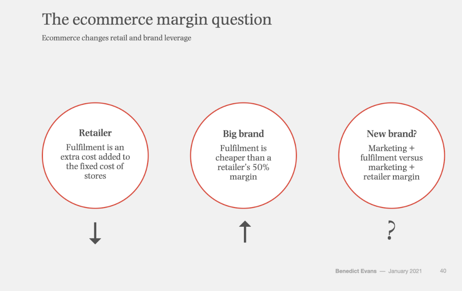 the ecommerce margin question