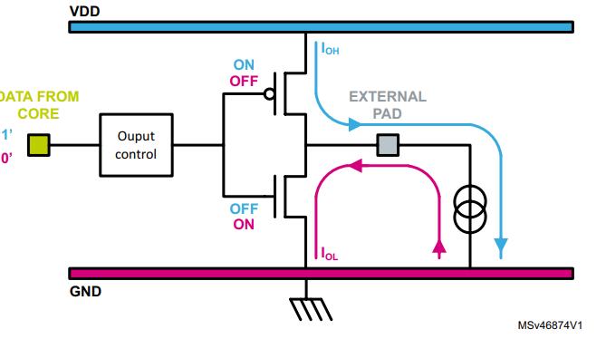 stm32 gpio iNTERNAL Circuit