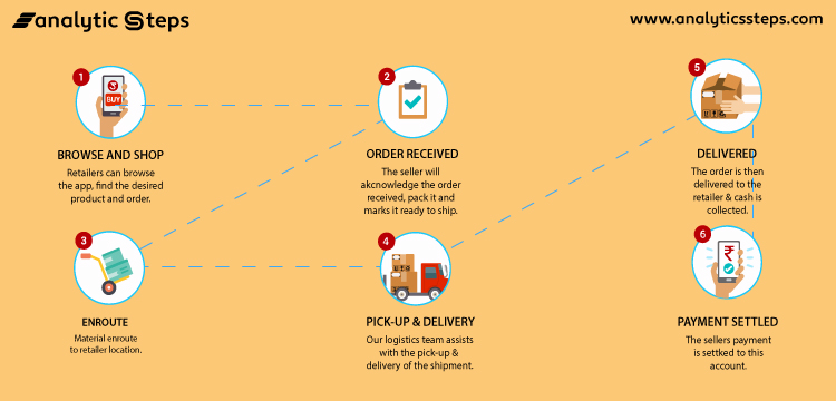 The image shows the Business Model of Udaan