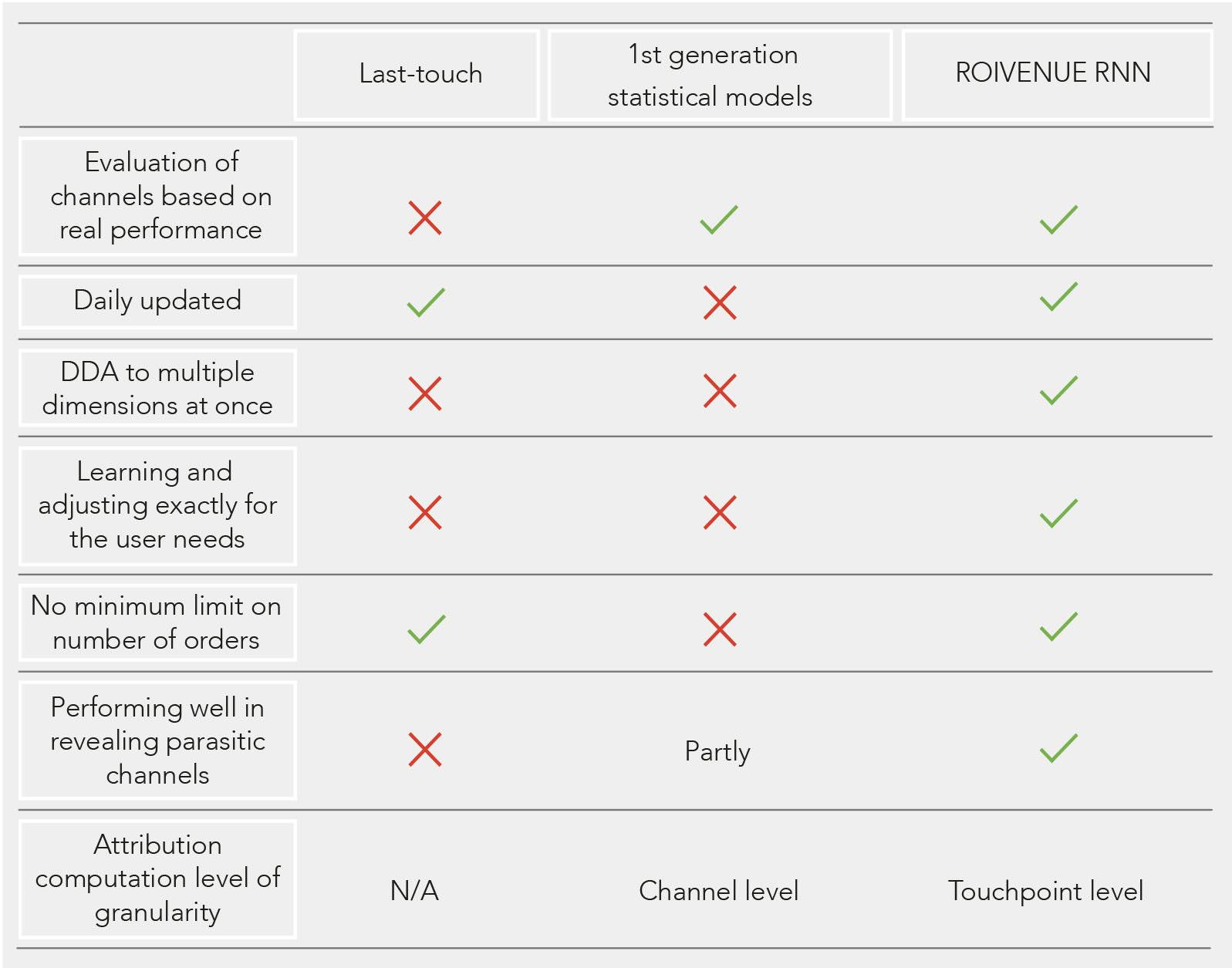 rnn vs statistical models comparison
