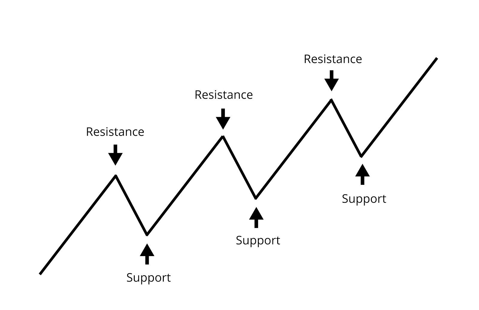 Support and Resistance - Uptrend