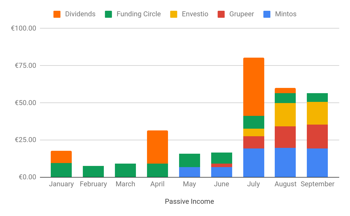 september monthly report passive income