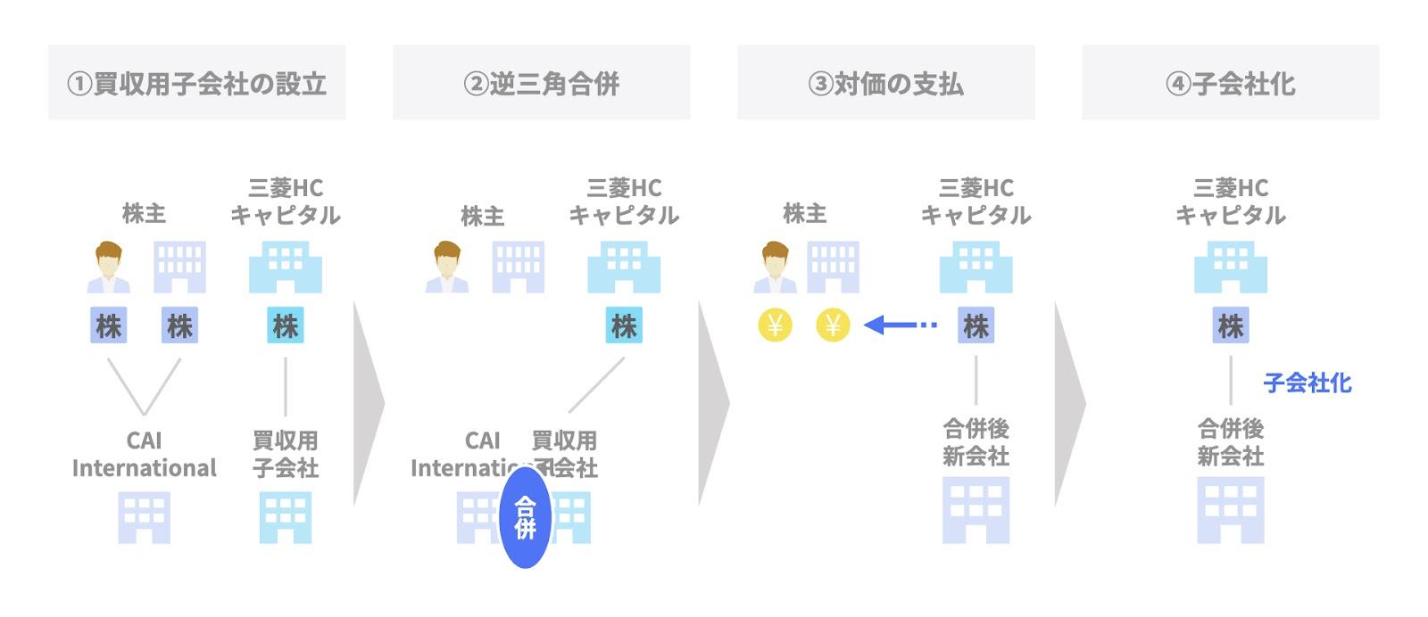 逆三角合併の事例① 三菱HCキャピタルによるCAI Internationalの買収のスキーム