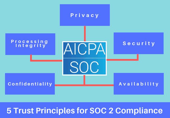 https://phoenixnap.com/blog/wp-content/uploads/2019/03/trust-principles-for-soc.png