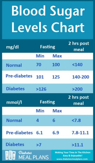 dmp-blood-sugar-levels-chart