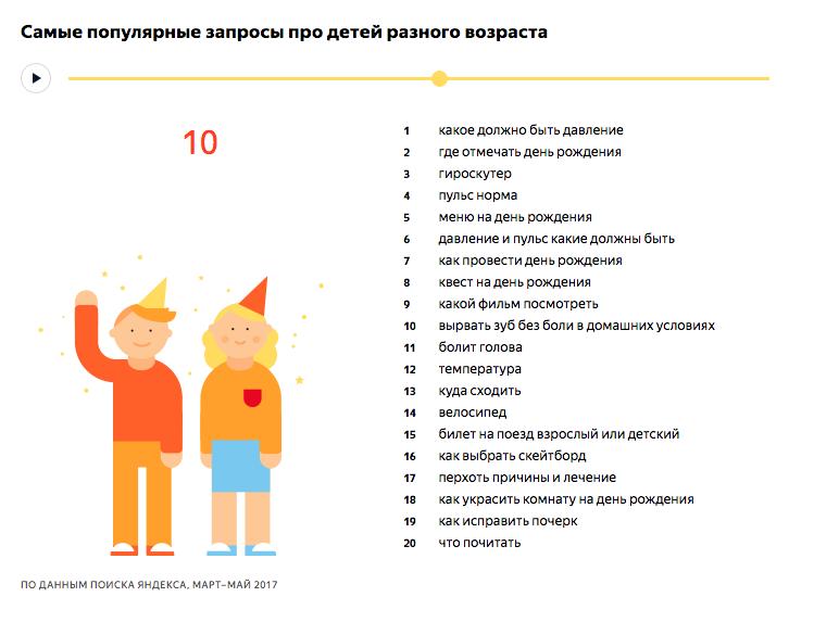 Самые популярные запросы про детей 10 лет - исследование Яндекса