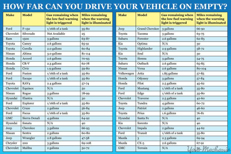 Meddig bírja még az autód, ha kigyulladt az üzemanyagszint-jelző lámpa?