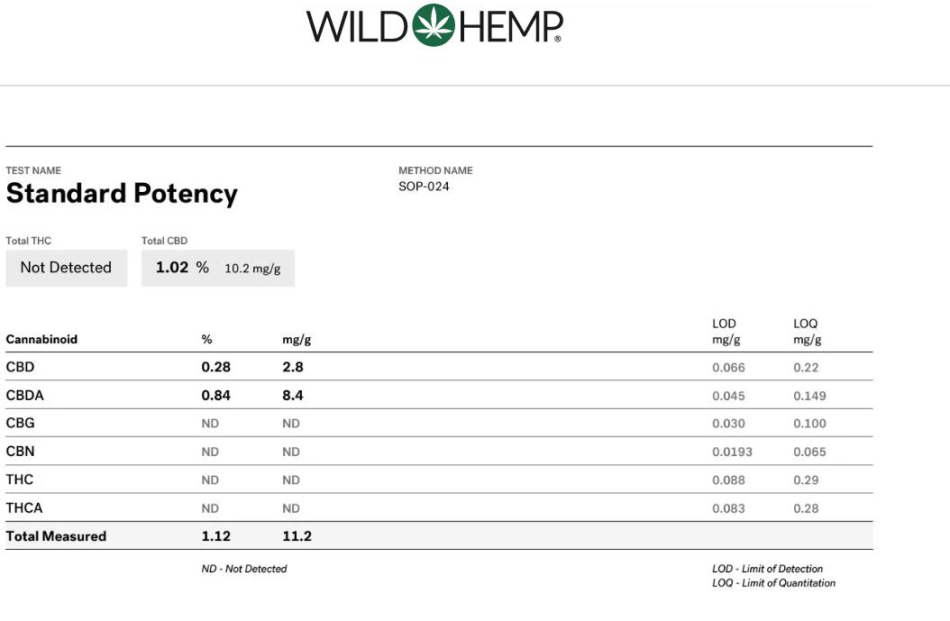 Wild Hemp Lab Testing