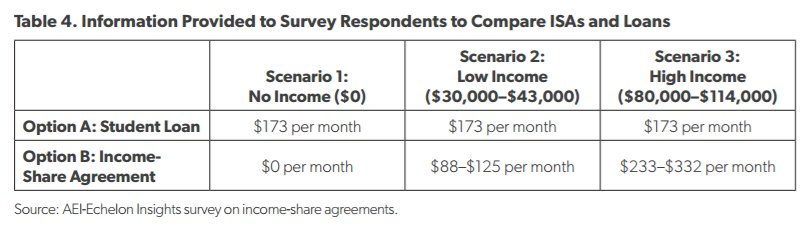 Image result for income share agreement