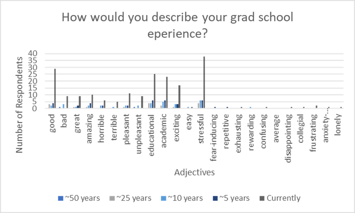 Graph displaying how grad students would describe their grad school experiences