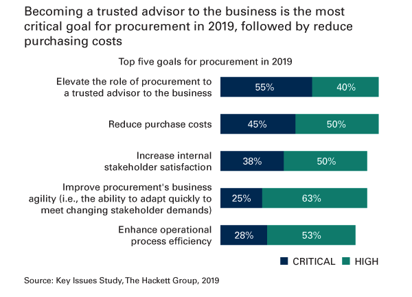 top five goals for procurement in 2019